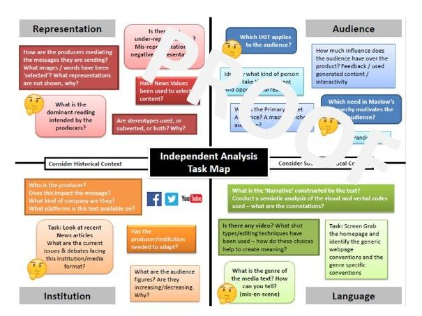 A LEVEL and GCSE Media - Semiotic Analysis Guidance Map