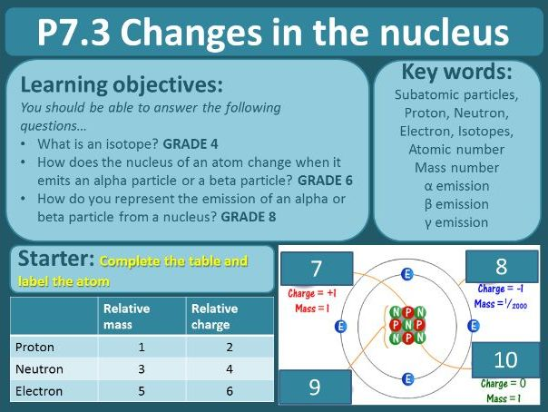 Radioactivity, Lesson 3: Changes in the nucleus (Radioactive decay)