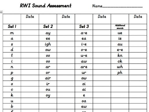 Read Write Inc RWI Set 1,2 & 3 Sounds Assessment Checklist