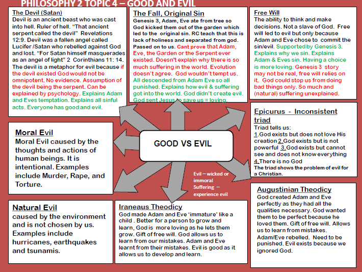 GCSE Philosophy and Applied Ethics Mindmaps COMPLETED BUNDLE