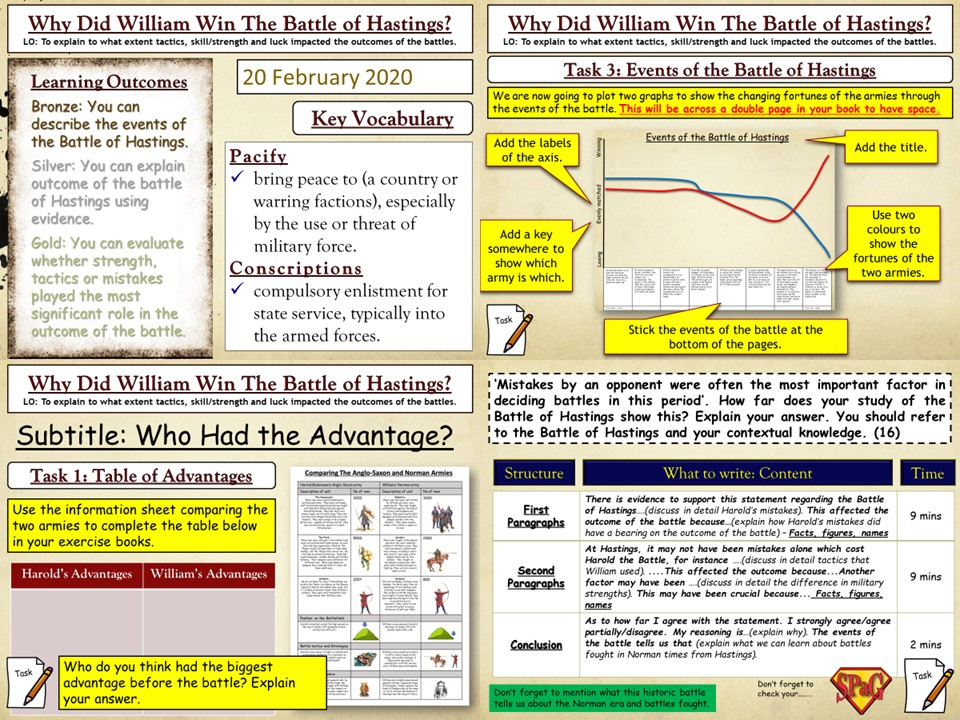 GCSE Norman Conquest: The Battle of Hastings