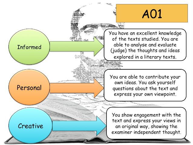 A-level Introduction Lesson: Breakdown of Assessment Objectives and Skills Tracker