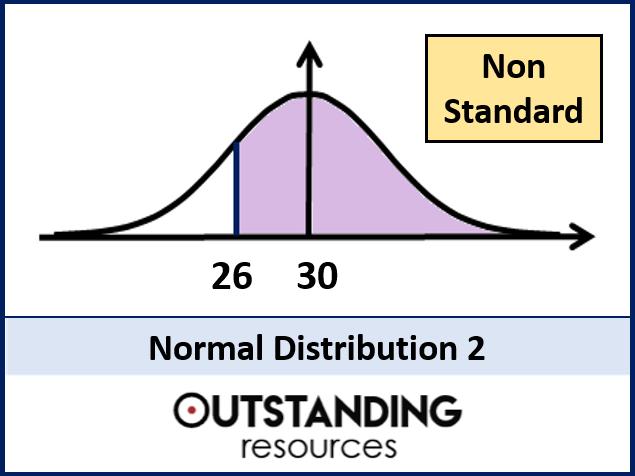 Normal Distribution 2 - Non Standard  Problems (+ Worksheet)
