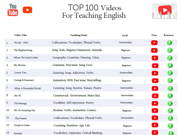 Top 100 Youtube Videos For Teaching English + Resources