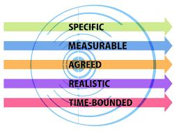 Goal Setting using SMART goals