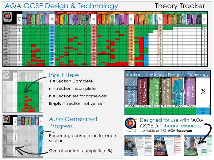AQA GCSE DT - Theory Tracker