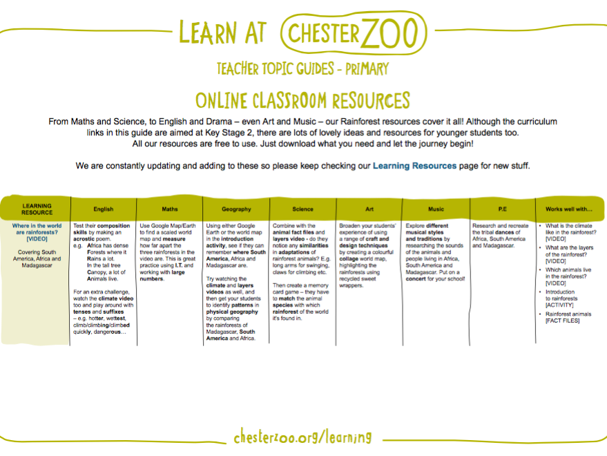 Learn at Chester Zoo - Rainforest Topic Guide