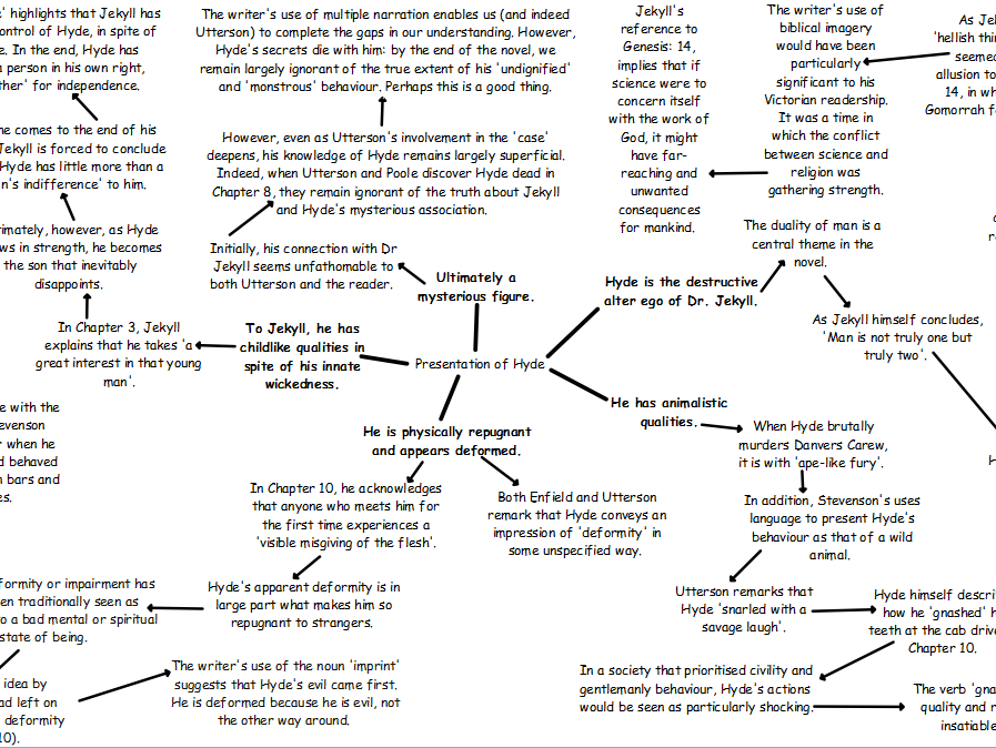 Jekyll and Hyde: Mind Map Bundle