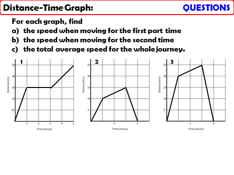 Distance-Time Graphs_Calculations