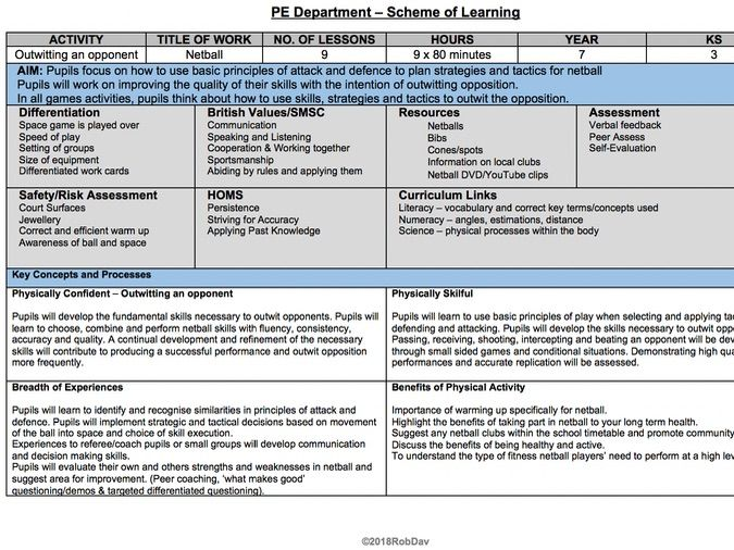 Core PE - Netball - Yr 7 Scheme of Work & 9 x Lesson Plan Outlines
