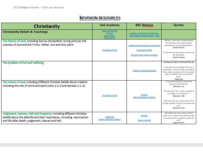 GCSE RS Interactive Revision Resource (Eduqas)
