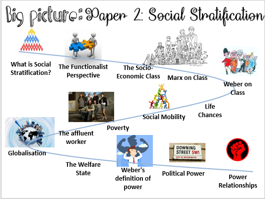 AQA Social Stratification 9-1 New Specification