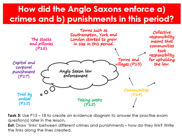 Complete SOL / ALL resources and lessons - Paper 1 - Edexcel GCSE History - Crime & Punishment 1000+