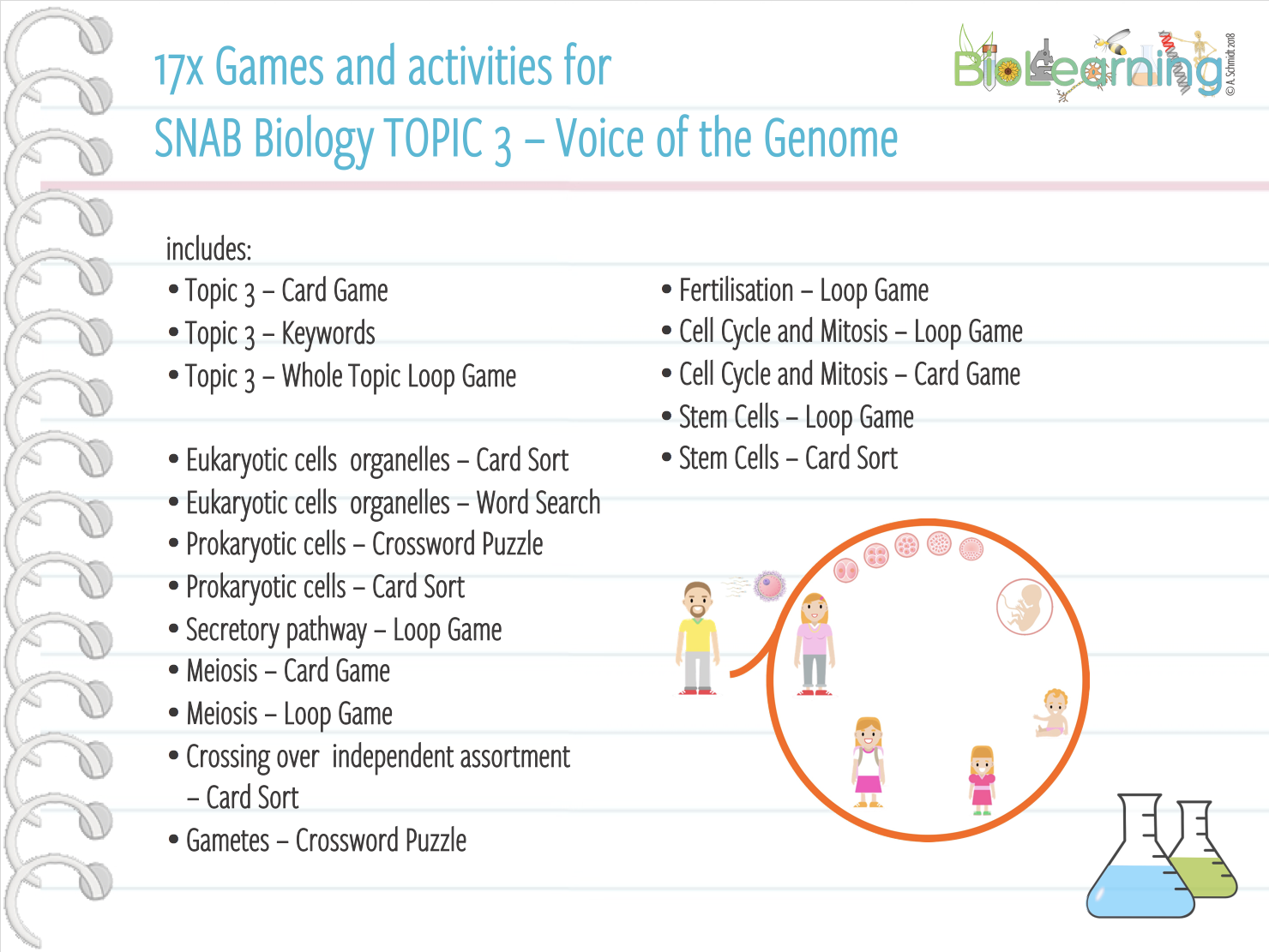 17x Games and activities for SNAB TOPIC 3 – Voice of the Genome