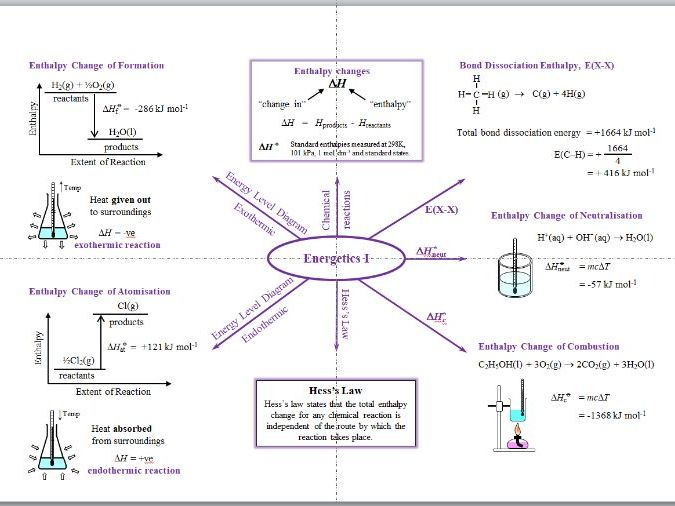 Energetics Mind Maps - A Level Chemistry