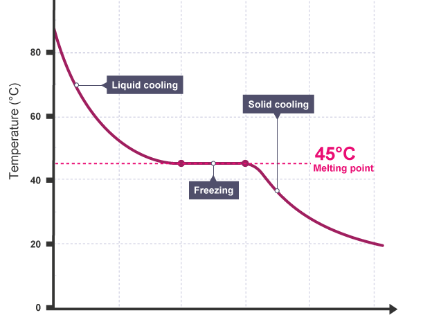 Year 6 - Lesson 2 cooling curves: based on the interim assessment framework 2015 - 16