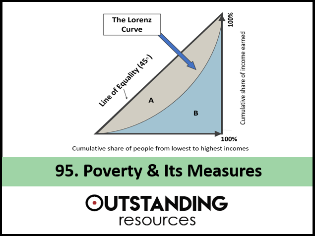 Economics Lesson - Poverty and Income Distribution (Lorenz Curves and Gini Coefficient)