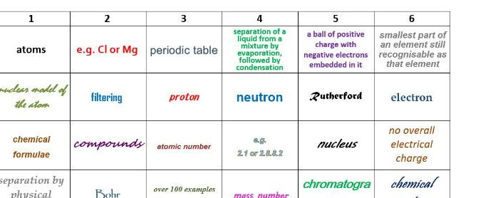 AQA GCSE Chemistry (9-1) 4.1 Atomic Structure Learning Grid