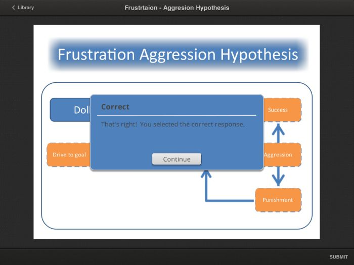 A Level PE (2016): Frustration-Aggression Hypothesis