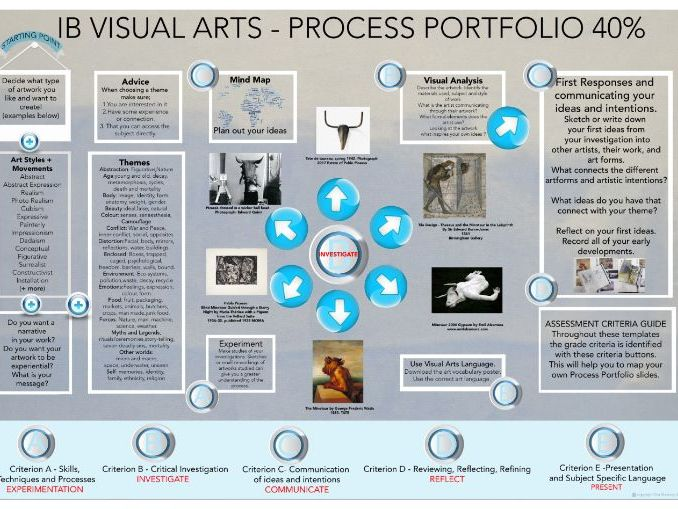 ib visual arts process portfolio