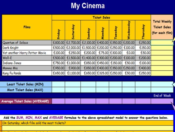 MyCinema Spreadsheet Model