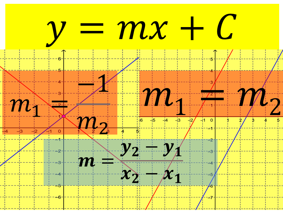Finding the Equation of a Straight Line: Bundle