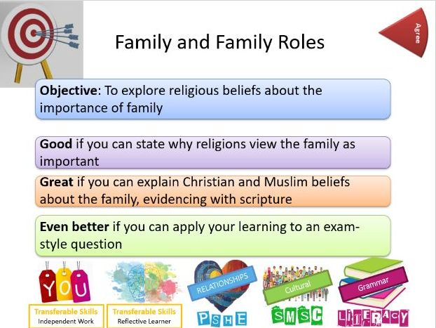 AQA Relationships and Families: Family and Family Roles - Whole Lesson