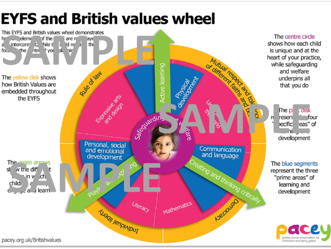 British values and the EYFS ¦ Poster