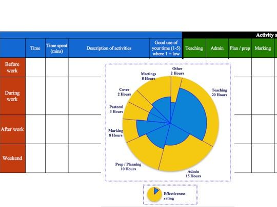 CPD - School Staff Workload Assessment Activity for Teams and 1:1