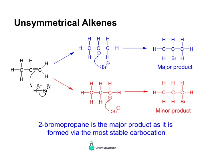 AQA AS level chemistry - electrophilic addition and ethanol synthesis