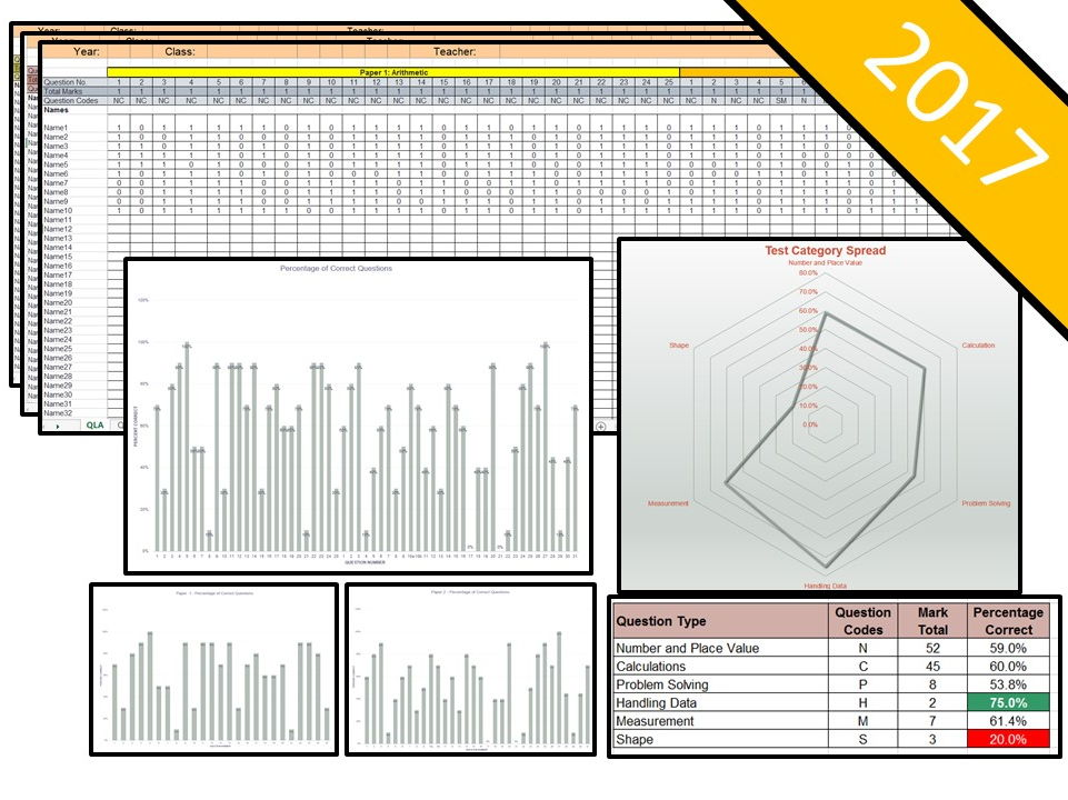 NEW Bundle - 2017 Key Stage 1 SATs Question Level Analysis (QLA) - Maths, Reading and SPaG