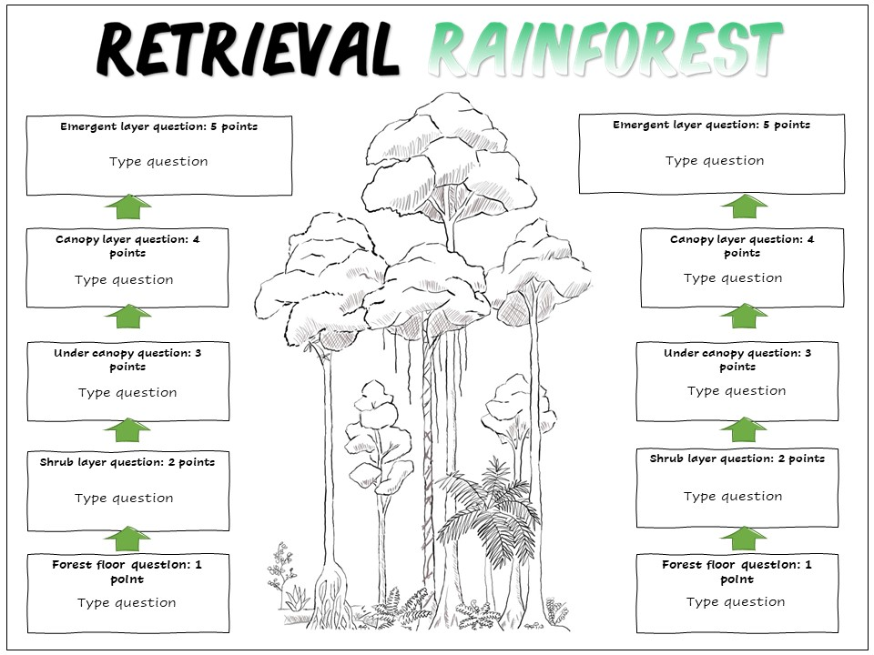 Geography Retrieval Practice: Retrieval Rainforest