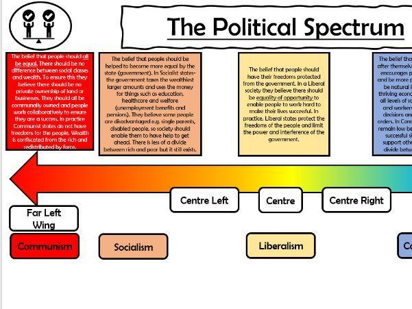Political Spectrum simplified KS3 and KS4