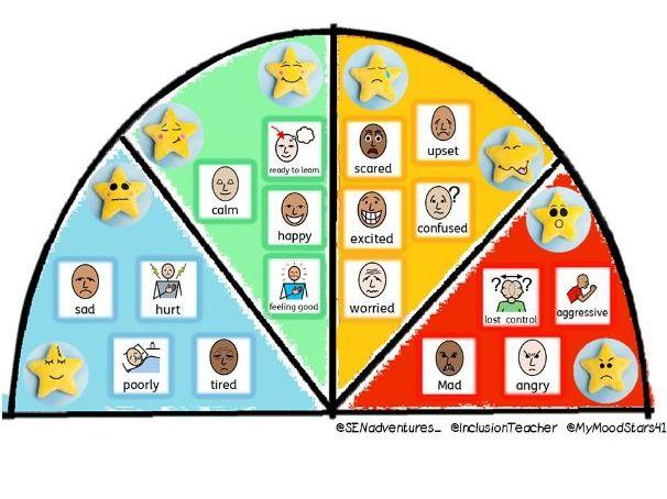 Zones of Regulation Dial