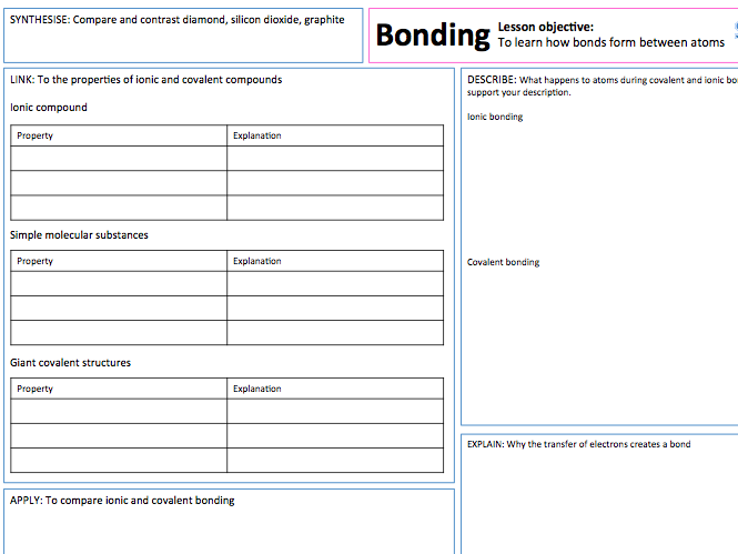 Ionic and Covalent Bonding - Presentation, A3 Lesson Map