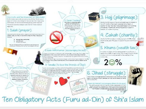 Islam: Ten Obligatory Acts Learning Mat / Information Sheet