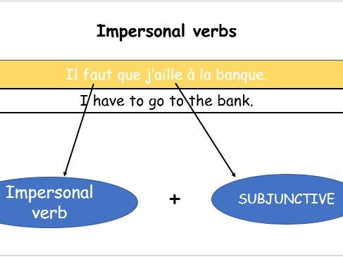 GCSE French how to use the subjunctive