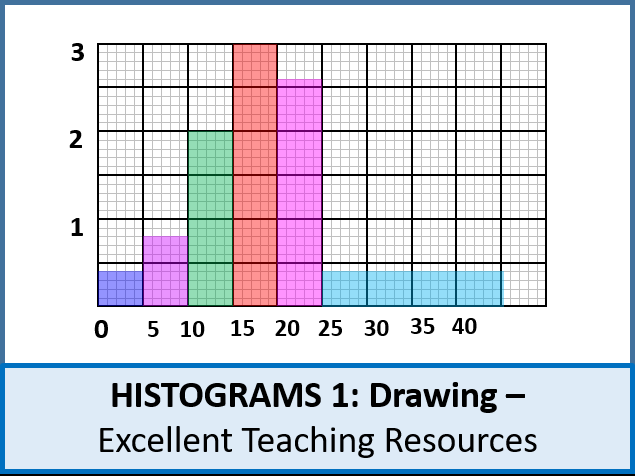 Statistics: Histograms 1 - Drawing (+ worksheet)