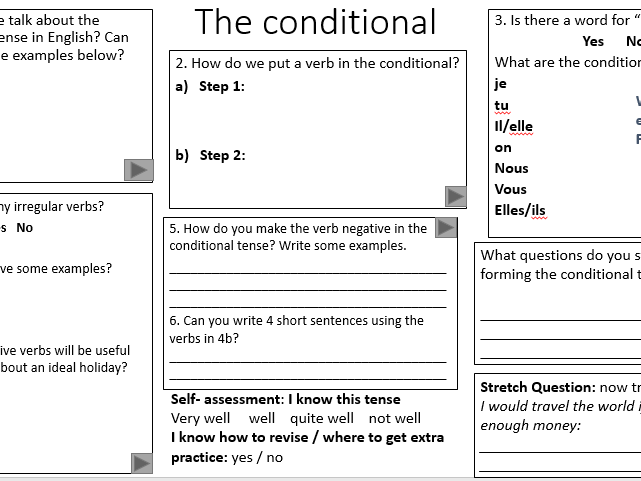The conditional tense in French- flow chart