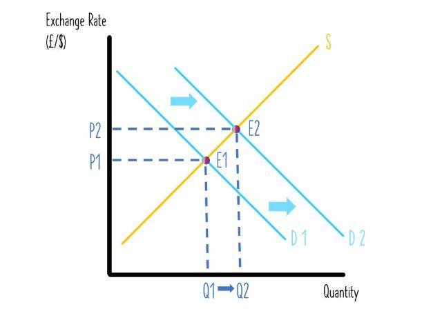 Exchange Rates - Learning Economics Diagrams