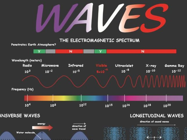 Waves Classroom display poster