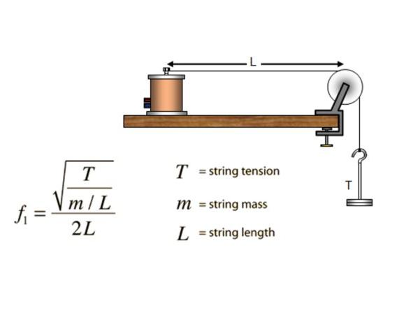 A/AS Level - Speed of wave on a string, tension , stationary (standing) wave - past paper Q&A