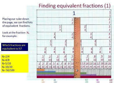 Fractions, decimals and percentages: visual representations using fraction bars down to 1/100.