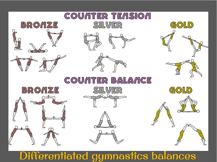 Differentiated gymnastics counter tension and counter balance task cards