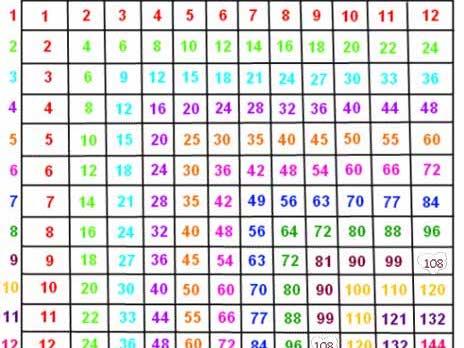 Tarsia - Multiplying numbers KS2/KS3