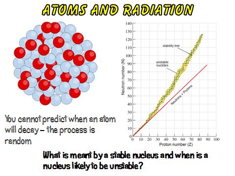 Atomic structure worksheet gcse