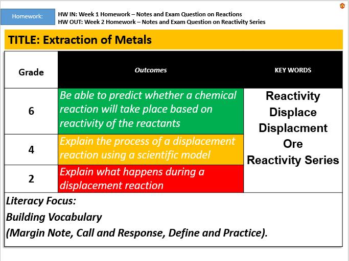 KS3: Extraction of Metals
