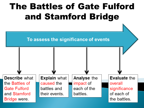 The Battles of Gate Fulford and Stamford Bridge (Anglo-Saxon and Norman 9-1 GCSE)