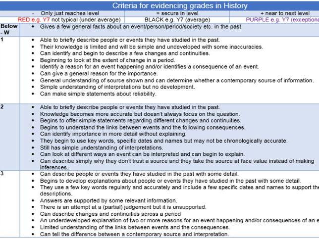 Criteria for evidencing new HISTORY GCSE GRADES