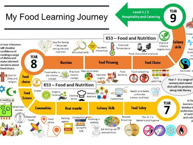 My Food Learning Journey KS3 Editable Food and Nutrition
